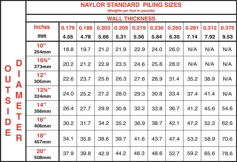 Naylor Standard Piling Sizes